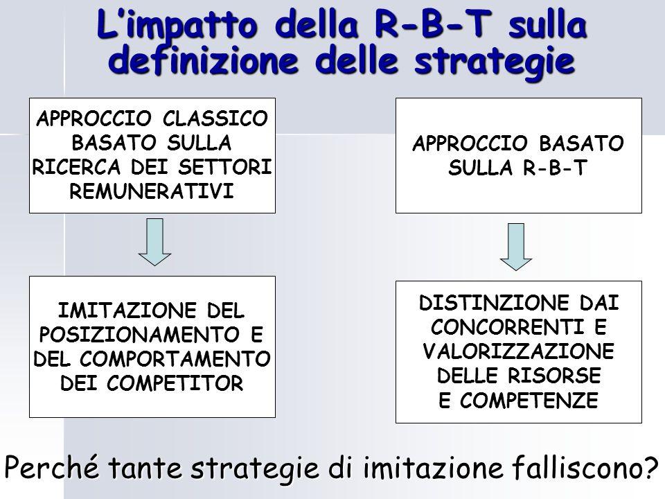 L'impatto della R-B-T sulla definizione delle strategie
