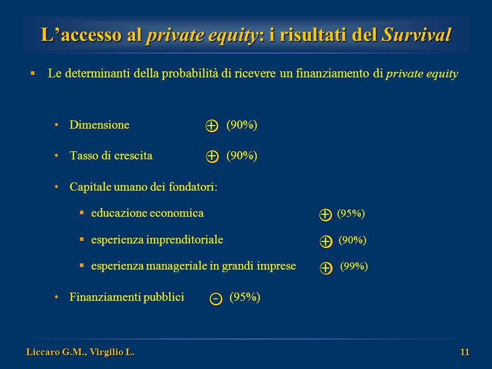 L'accesso al private equity: i risultati del Survival