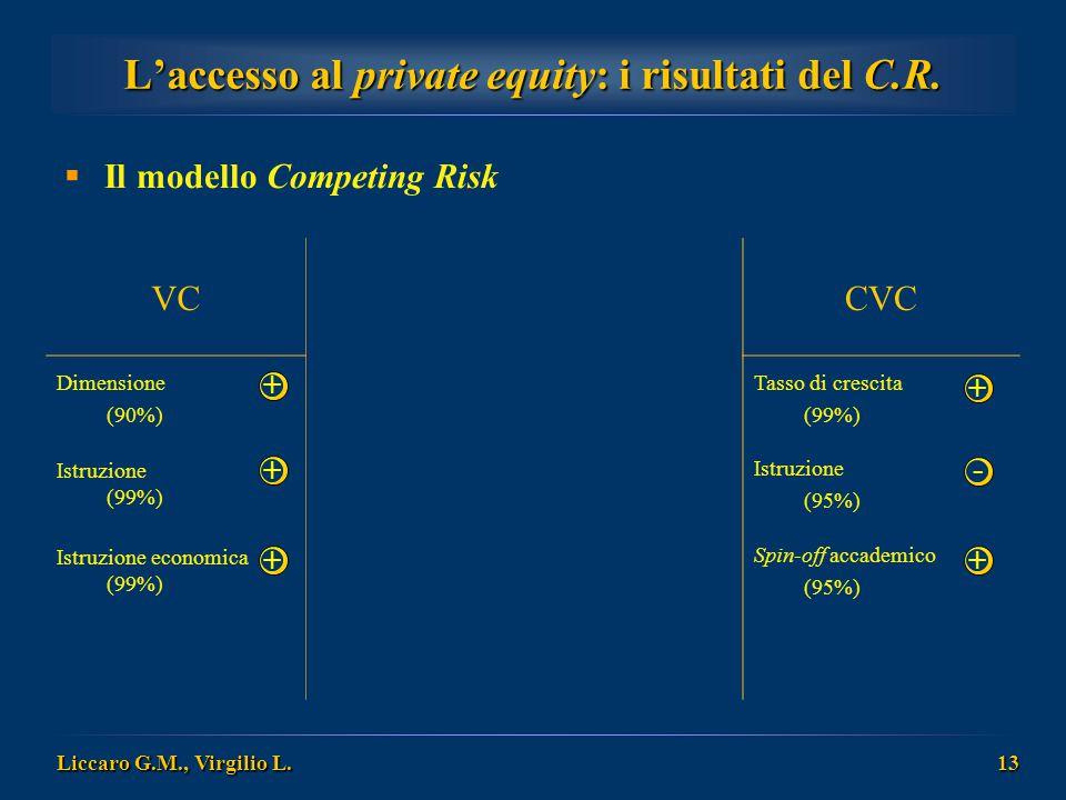 L'accesso al private equity: i risultati del C.R.