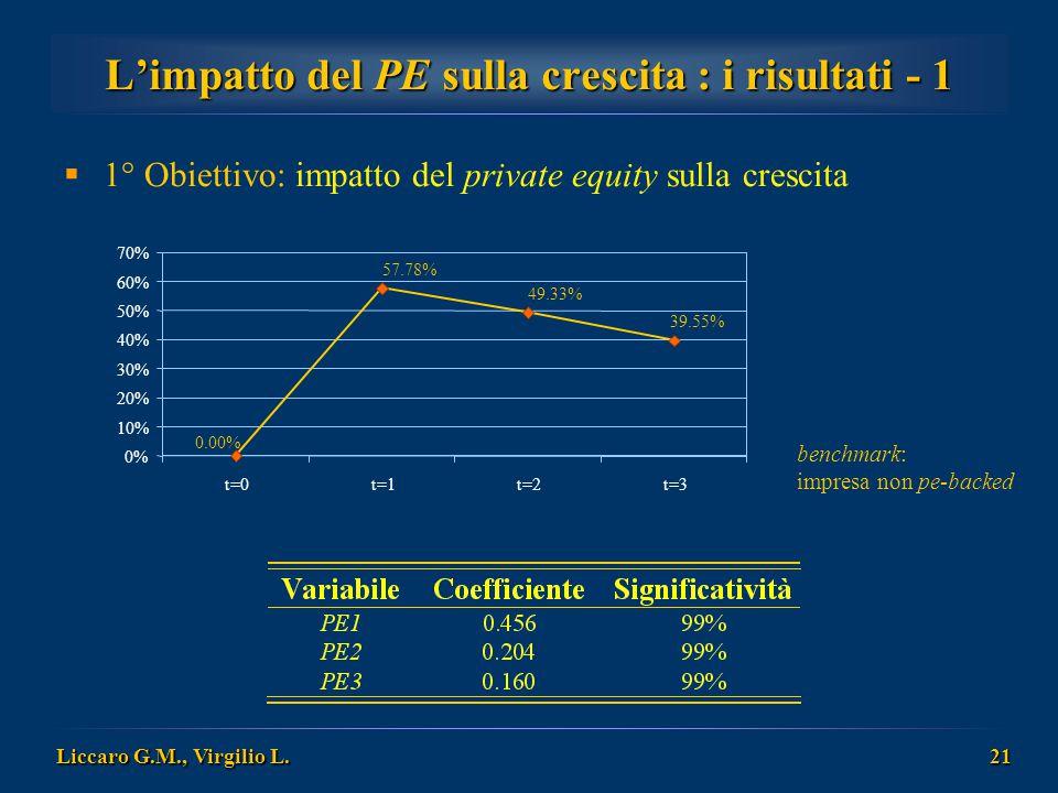 L'impatto del PE sulla crescita : i risultati - 1