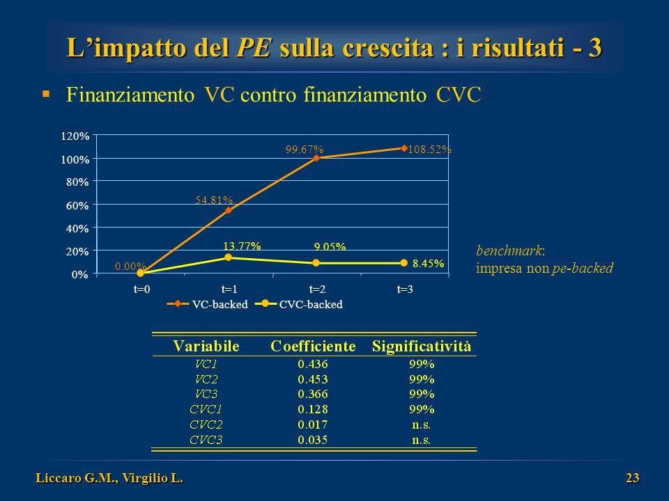 L'impatto del PE sulla crescita : i risultati - 3