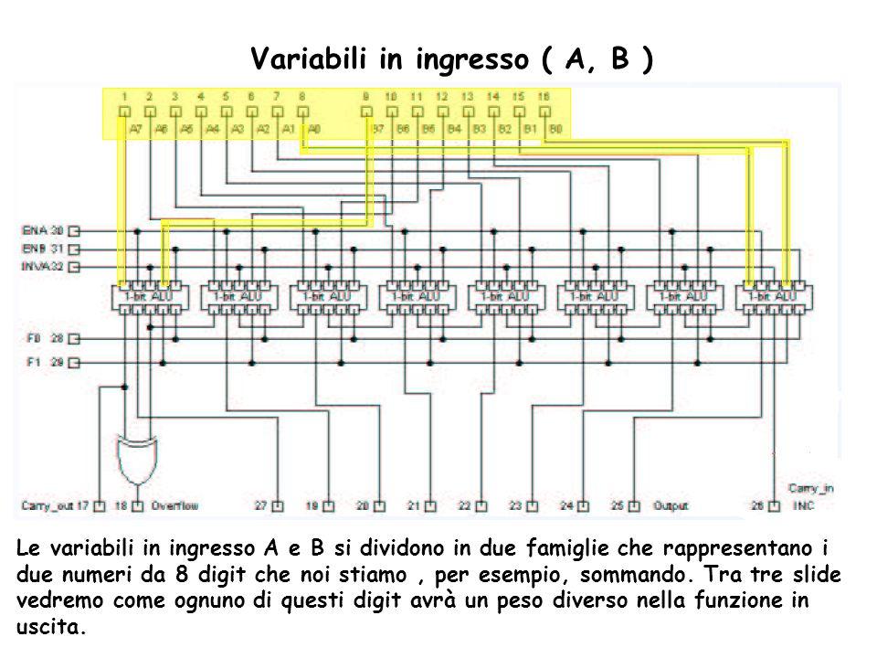 Variabili in ingresso ( A, B )
