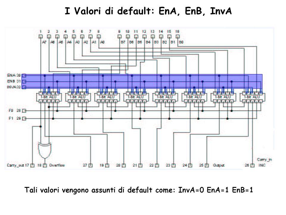 I Valori di default: EnA, EnB, InvA