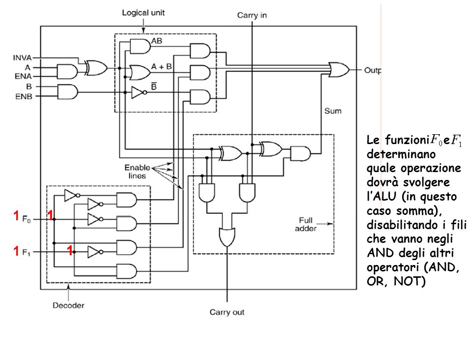 Le funzioni e determinano quale operazione dovrà svolgere l'ALU (in questo caso somma), disabilitando i fili che vanno negli AND degli altri operatori (AND, OR, NOT)