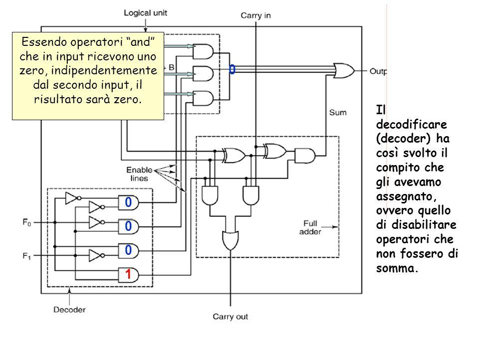 Essendo operatori and che in input ricevono uno zero, indipendentemente dal secondo input, il risultato sarà zero.