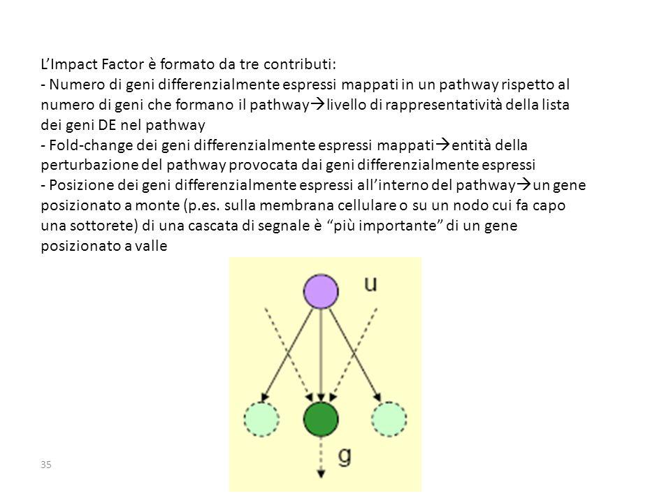 L'Impact Factor è formato da tre contributi: