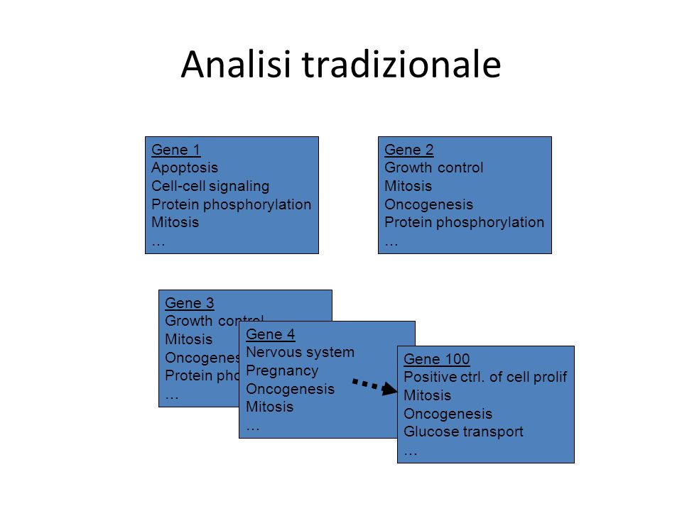 Analisi tradizionale Gene 1 Apoptosis Cell-cell signaling