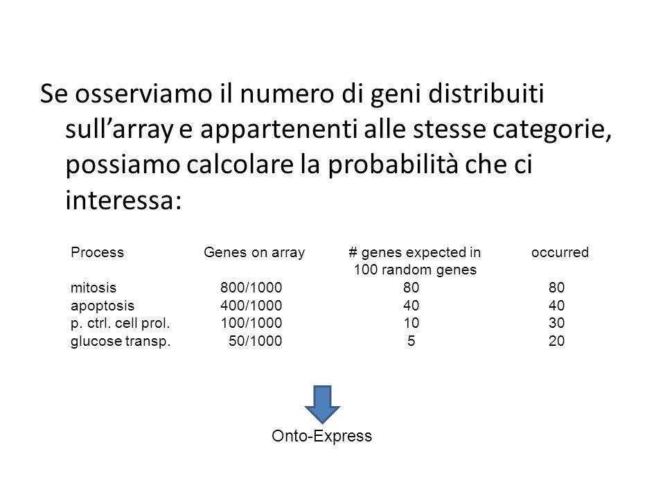 Se osserviamo il numero di geni distribuiti sull'array e appartenenti alle stesse categorie, possiamo calcolare la probabilità che ci interessa:
