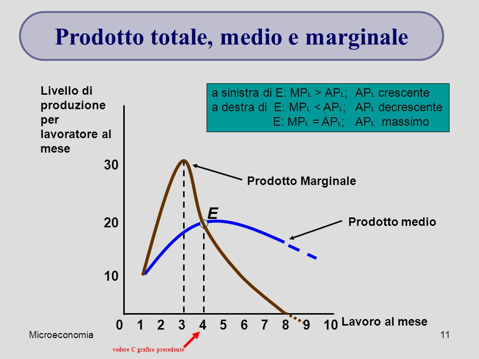 Prodotto totale, medio e marginale