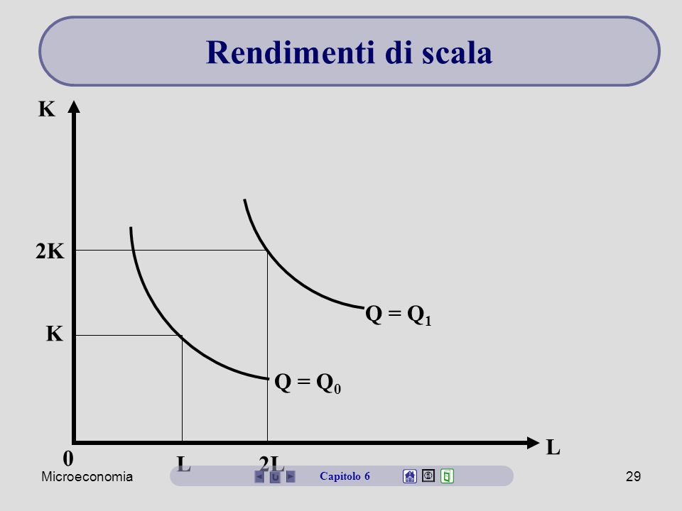 Rendimenti di scala K 2K Q = Q1 K Q = Q0 L L 2L Microeconomia