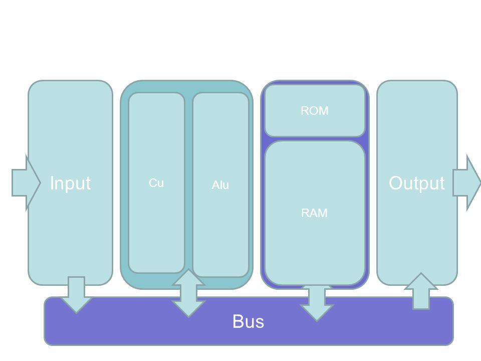 Input Output ROM Cu Alu RAM Bus
