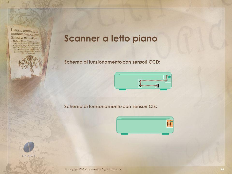 Scanner a letto piano Schema di funzionamento con sensori CCD: