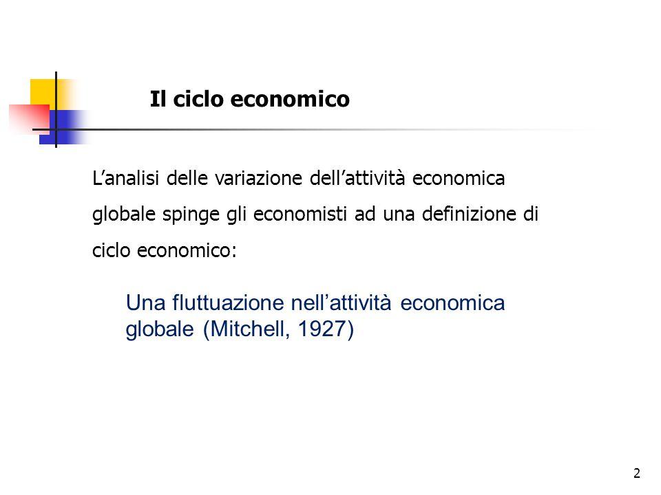 Il ciclo economico L'analisi delle variazione dell'attività economica