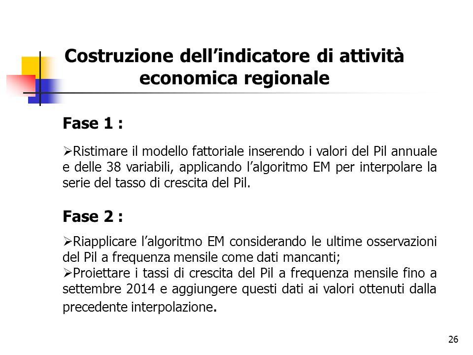 Costruzione dell'indicatore di attività economica regionale