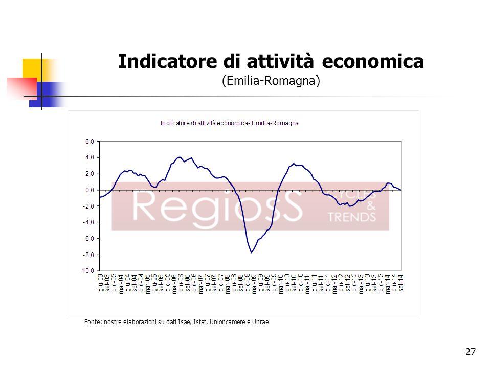 Indicatore di attività economica (Emilia-Romagna)