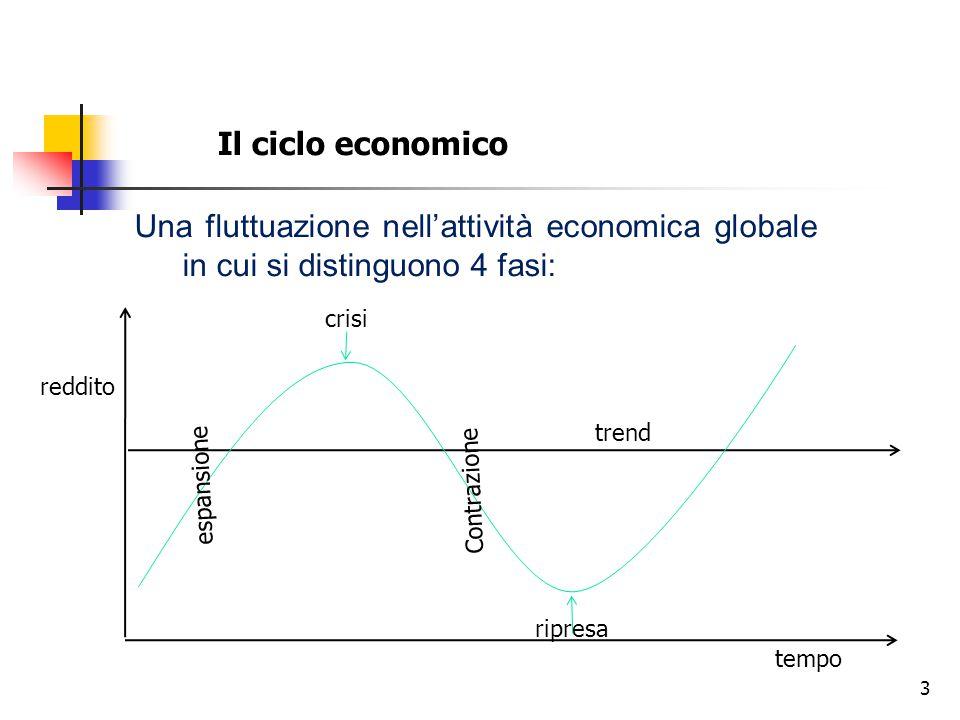 Il ciclo economico Una fluttuazione nell'attività economica globale in cui si distinguono 4 fasi: crisi.