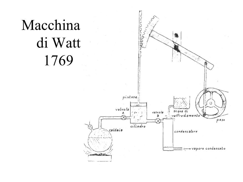 Macchina di di Watt 1769