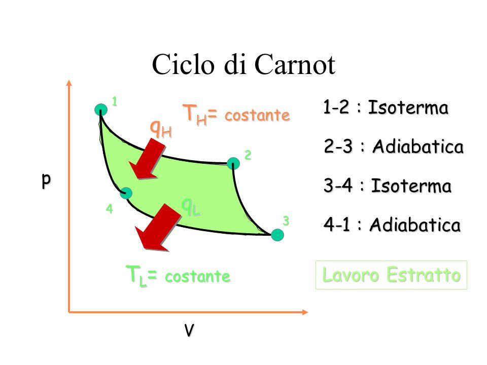 Ciclo di Carnot TH= costante qH qL TL= costante 1-2 : Isoterma