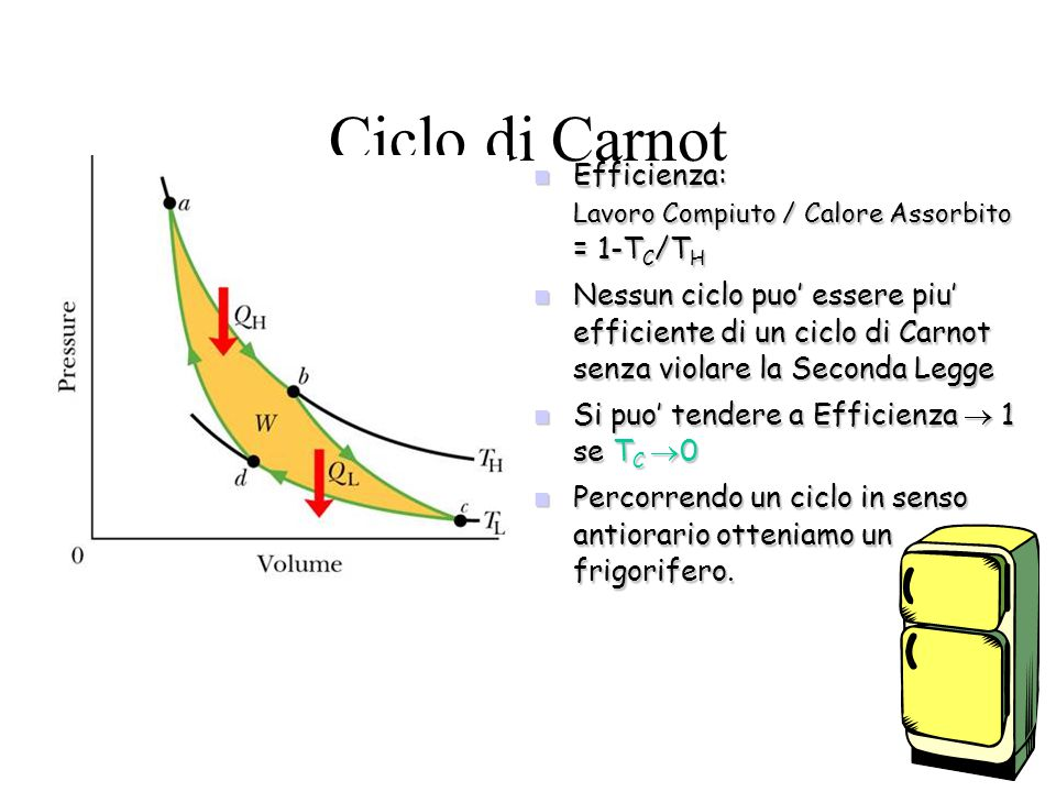 Ciclo di Carnot Efficienza: Lavoro Compiuto / Calore Assorbito = 1-TC/TH.