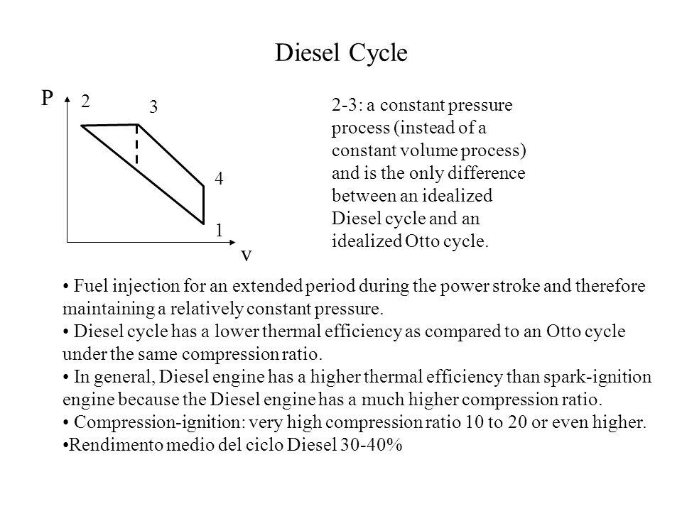 Diesel Cycle P. 2. 3.