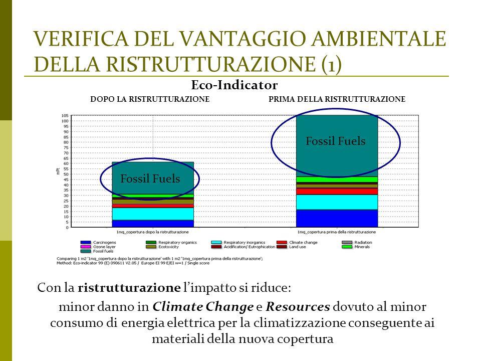 VERIFICA DEL VANTAGGIO AMBIENTALE DELLA RISTRUTTURAZIONE (1)