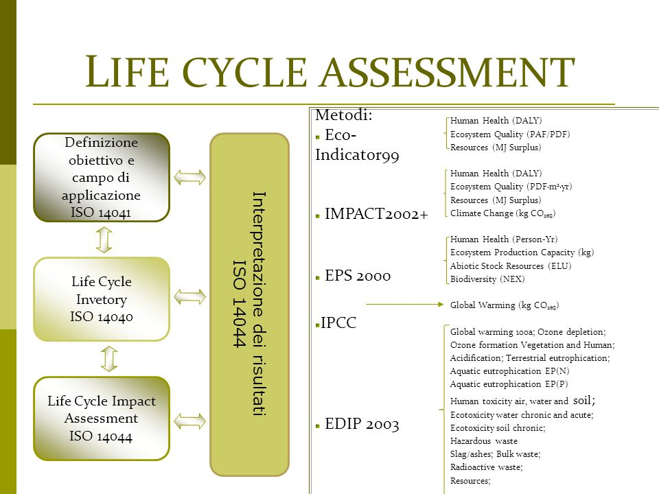 LIFE CYCLE ASSESSMENT Metodi: Eco-Indicator99 IMPACT2002+