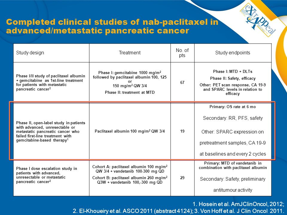 Completed clinical studies of nab-paclitaxel in advanced/metastatic pancreatic cancer