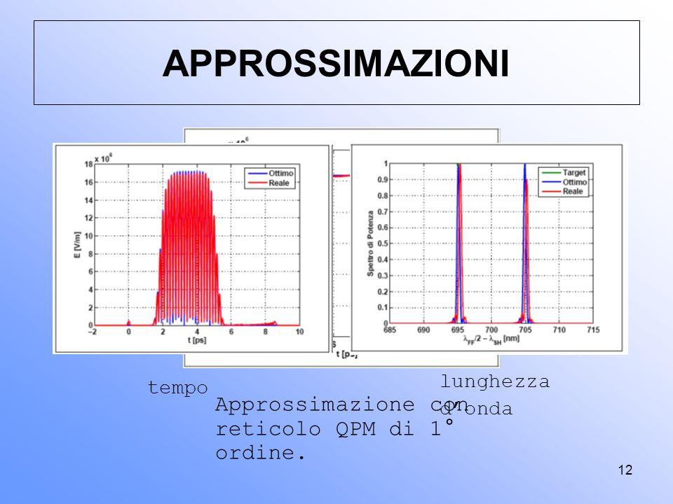 APPROSSIMAZIONI Approssimazione con reticolo QPM di 1° ordine.