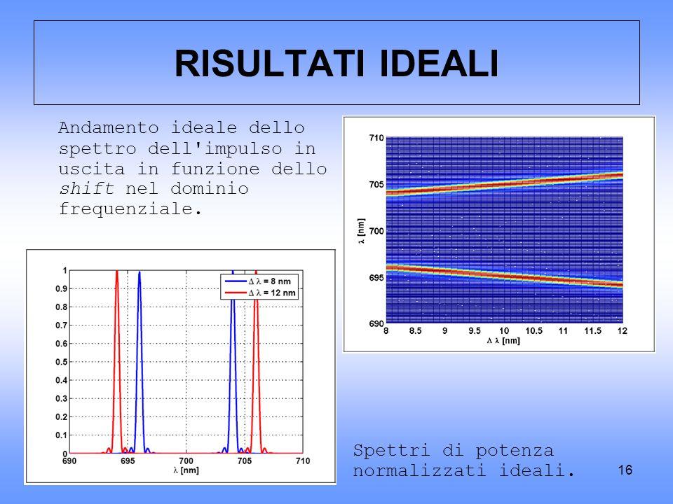 RISULTATI IDEALI Andamento ideale dello spettro dell impulso in uscita in funzione dello shift nel dominio frequenziale.