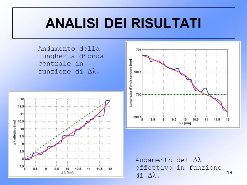 ANALISI DEI RISULTATI Andamento della lunghezza d'onda centrale in funzione di Δλ.