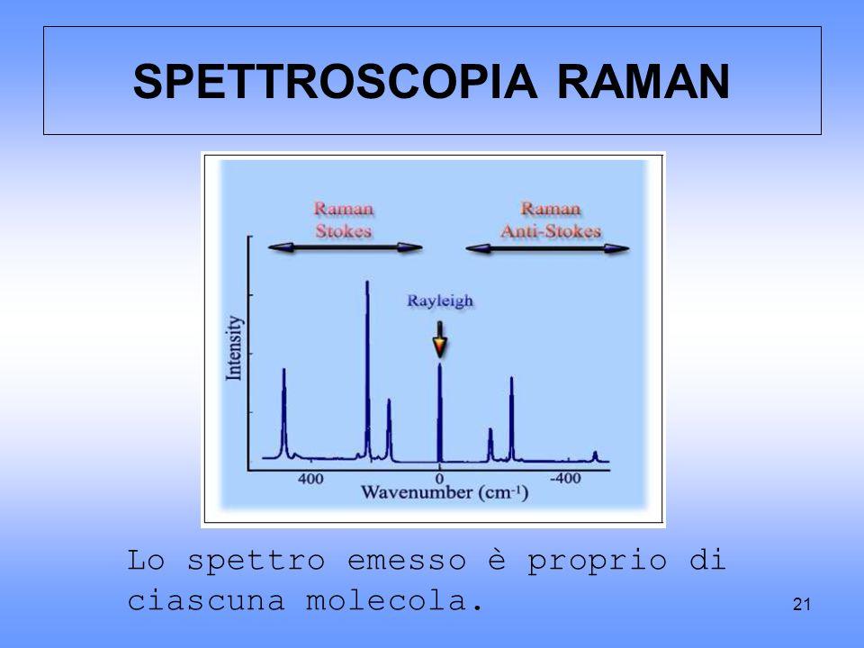SPETTROSCOPIA RAMAN Lo spettro emesso è proprio di ciascuna molecola.
