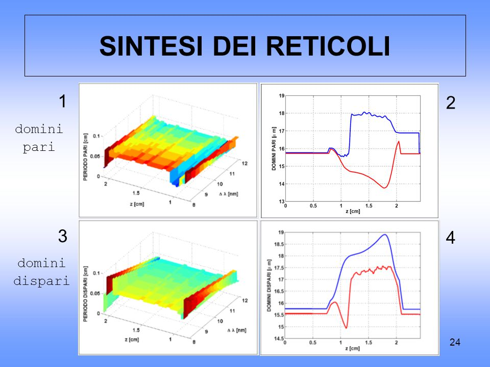 SINTESI DEI RETICOLI 1 2 domini pari 3 4 domini dispari