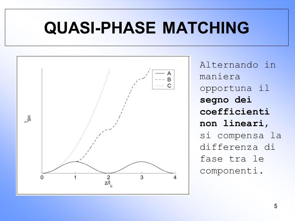 QUASI-PHASE MATCHING Alternando in maniera opportuna il segno dei coefficienti non lineari, si compensa la differenza di fase tra le componenti.