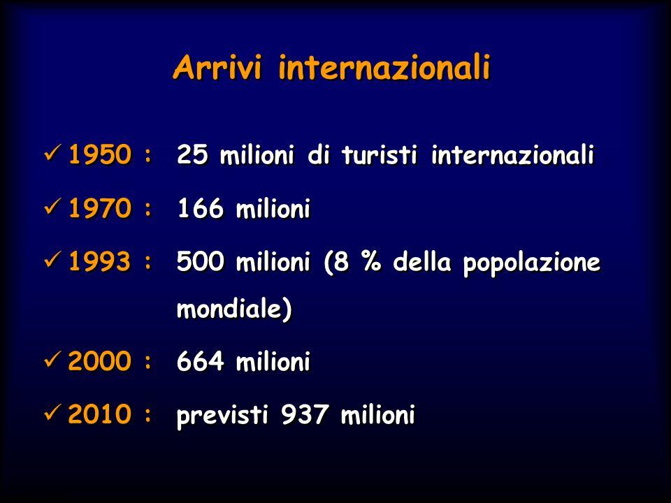 Arrivi internazionali