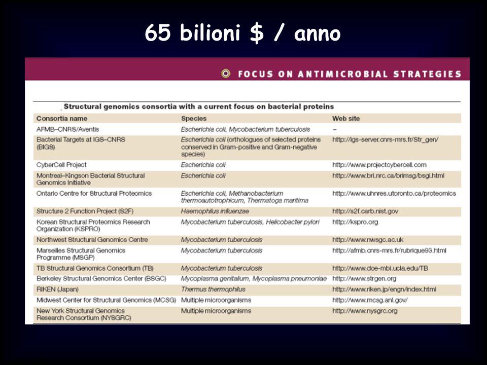 65 bilioni $ / anno Simit 11/2008
