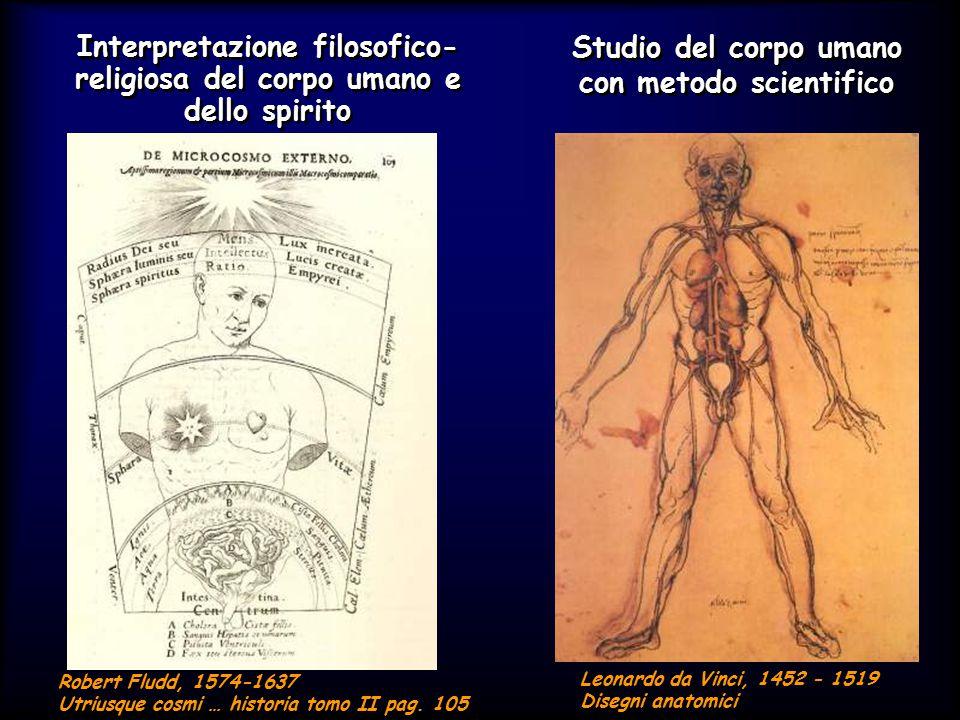 Interpretazione filosofico-religiosa del corpo umano e dello spirito