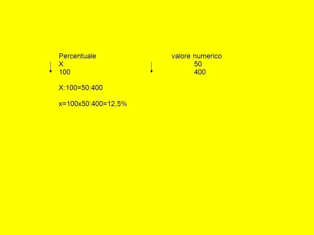 Percentuale valore numerico