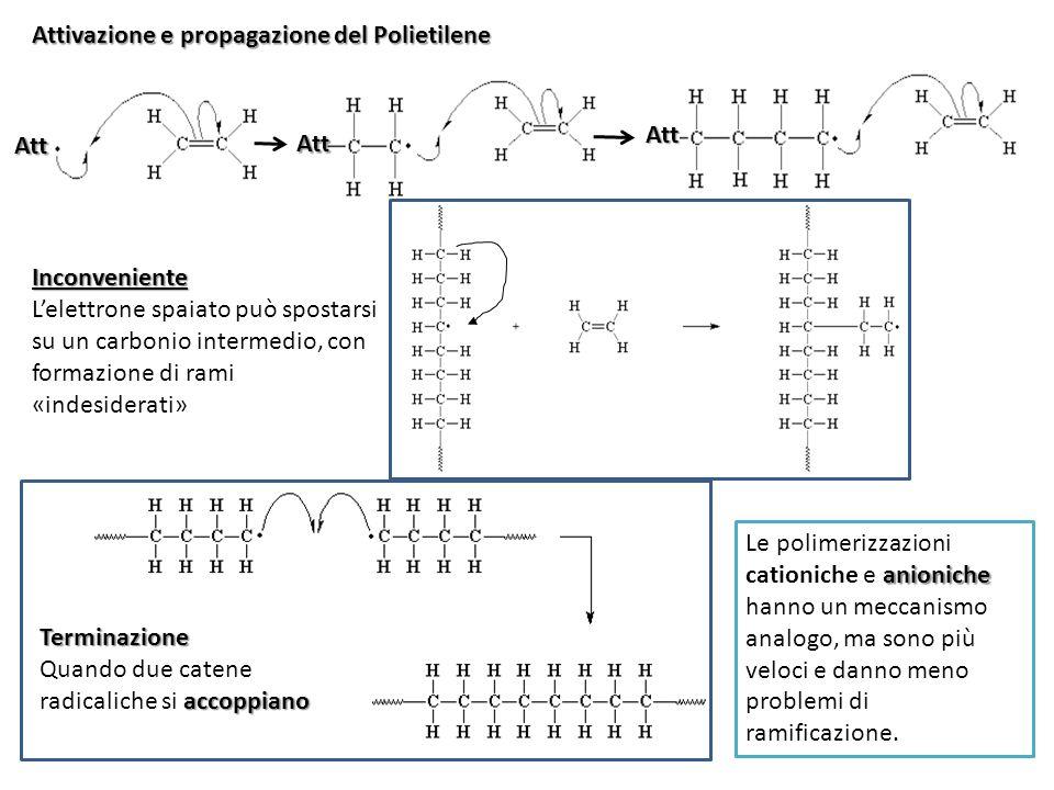 Attivazione e propagazione del Polietilene