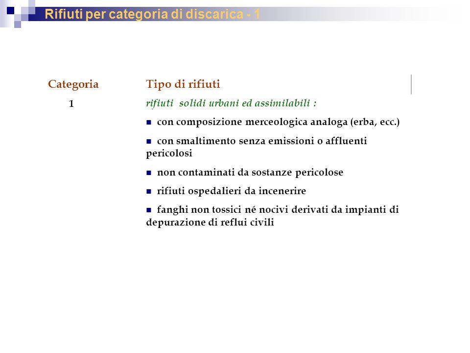 Rifiuti per categoria di discarica - 1