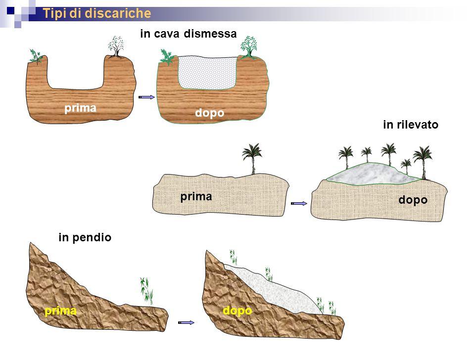 Tipi di discariche in cava dismessa prima dopo in rilevato prima dopo