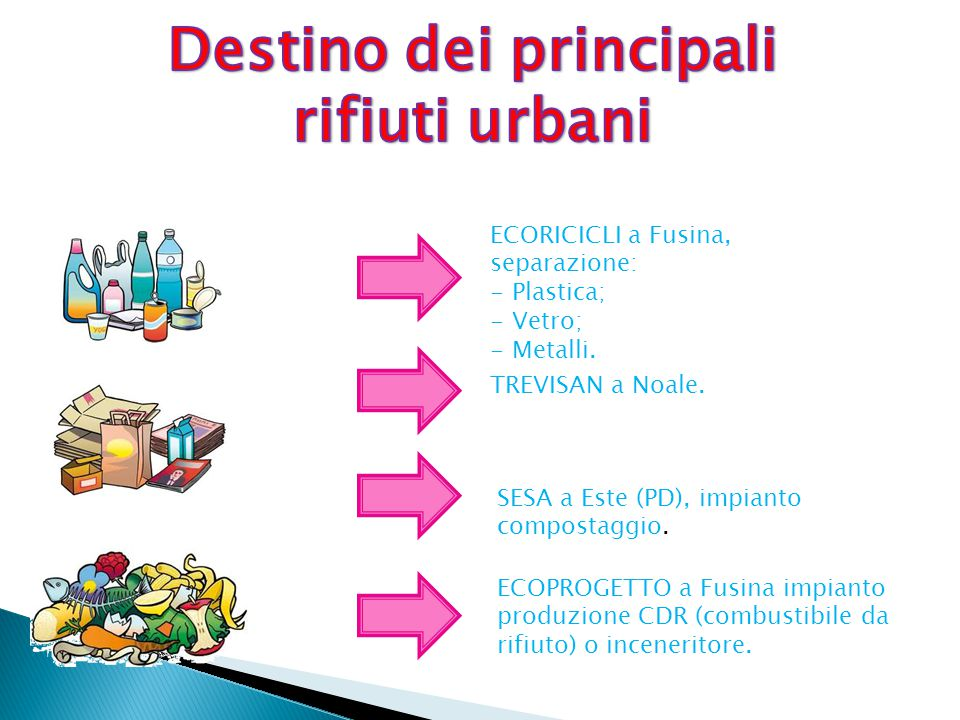 Destino dei principali rifiuti urbani