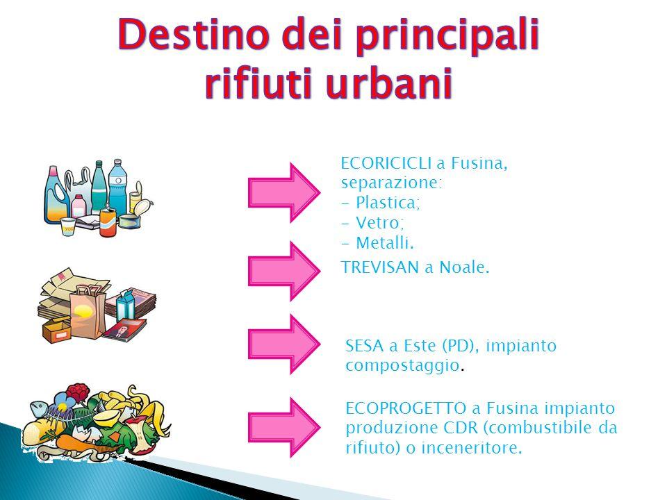 Destino dei principali rifiuti urbani