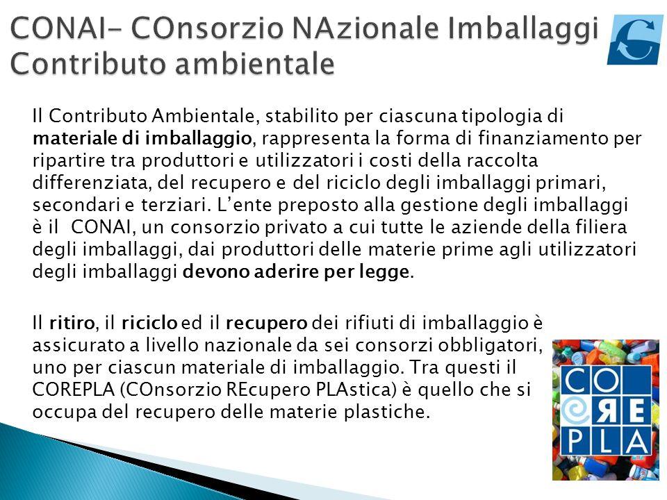 CONAI- COnsorzio NAzionale Imballaggi Contributo ambientale