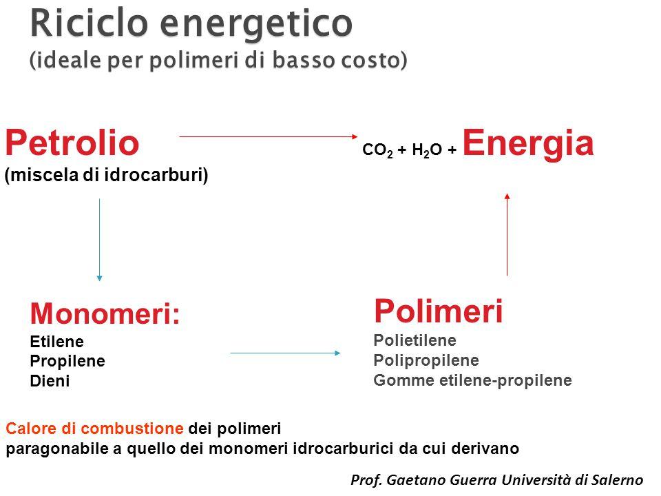 Riciclo energetico (ideale per polimeri di basso costo)