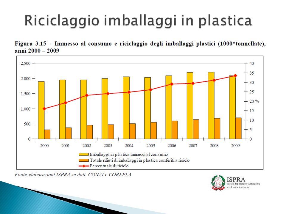 Riciclaggio imballaggi in plastica