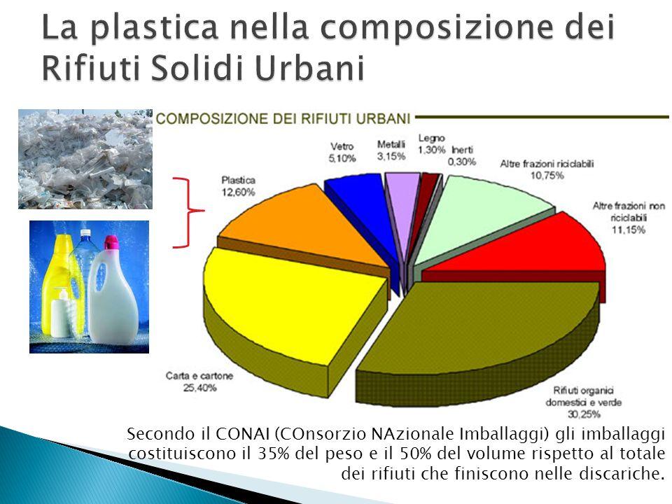 La plastica nella composizione dei Rifiuti Solidi Urbani