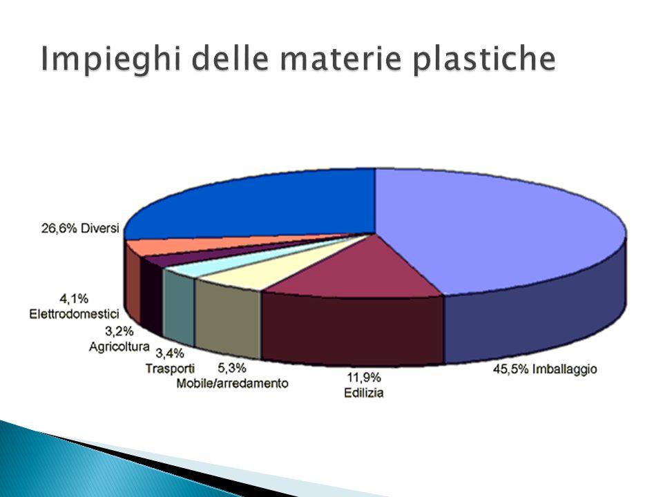 Impieghi delle materie plastiche