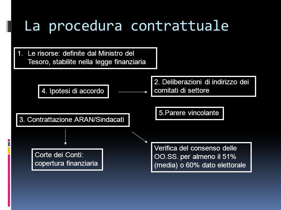 La procedura contrattuale