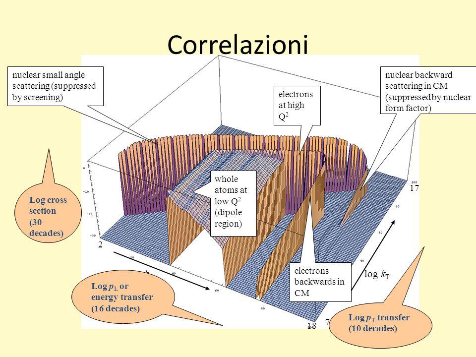 Correlazioni log kL log kT