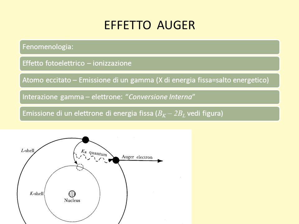 EFFETTO AUGER Fenomenologia: Effetto fotoelettrico – ionizzazione
